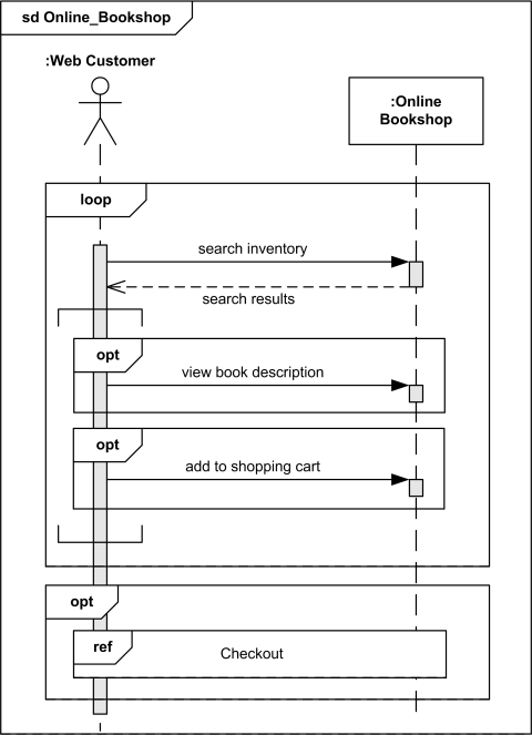 Sequence diagram amachu examples an example of high level sequence diagram for online bookshop ccuart Images