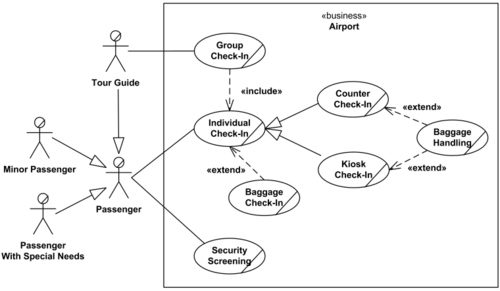 Use case diagram amachu airport use case diagram ccuart Choice Image